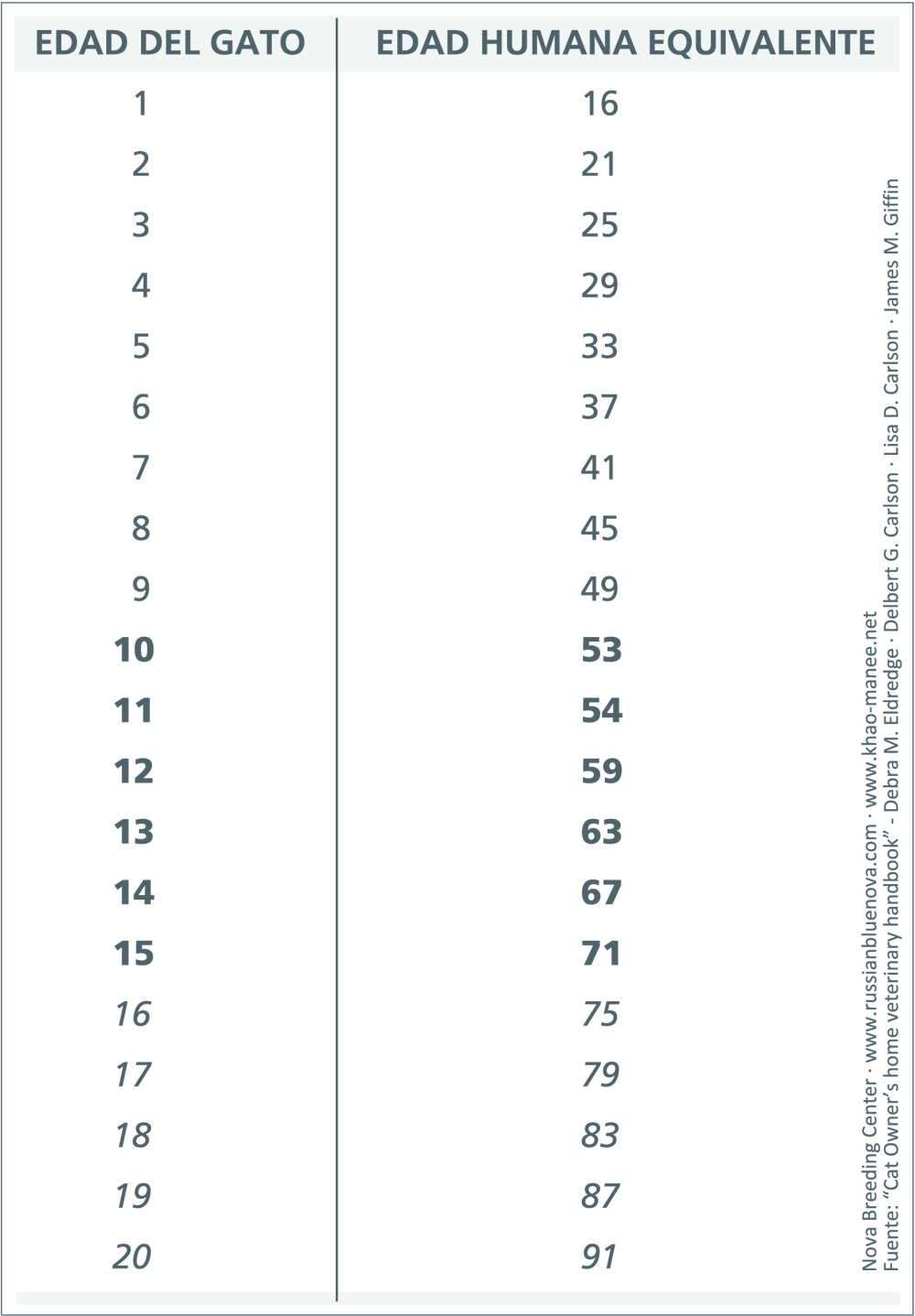 edad gatos tabla equivalencias humanos